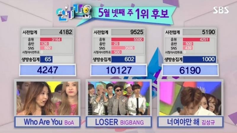 bigbang-inkigayo-loser-10th-win-800x450