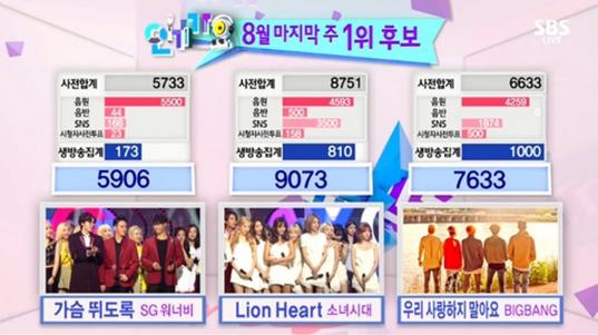 girls-generation-inkigayo-lion-heart-win