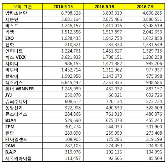 Korea-Business-Research-Institute-Boy-Group-Brand-Power-Ranking