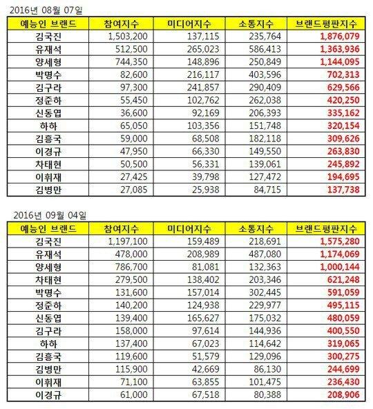 Yoo-Jae-Suk_1472948146_201609040856039910_2